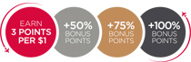 Earn points per mile, plus 25% bonus points for Silver Members, and 50% for Gold and Platinum members