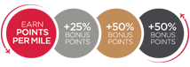 Velocity Frequent Flyer. Earn 5 Points per $1. Silver members earn 50% bonus points, Gold members 75% and Platinum members 100%